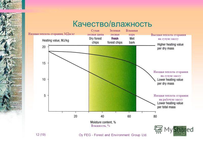 12 (19) Oy FEG - Forest and Environment Group Ltd. Качество/влажность Влажность, % Низшая теплота сгорания, МДж/кг Низшая теплота сгорания на сухую массу Высшая теплота сгорания на сухую массу Низшая теплота сгорания на рабочую массу Сухая лесная щеп