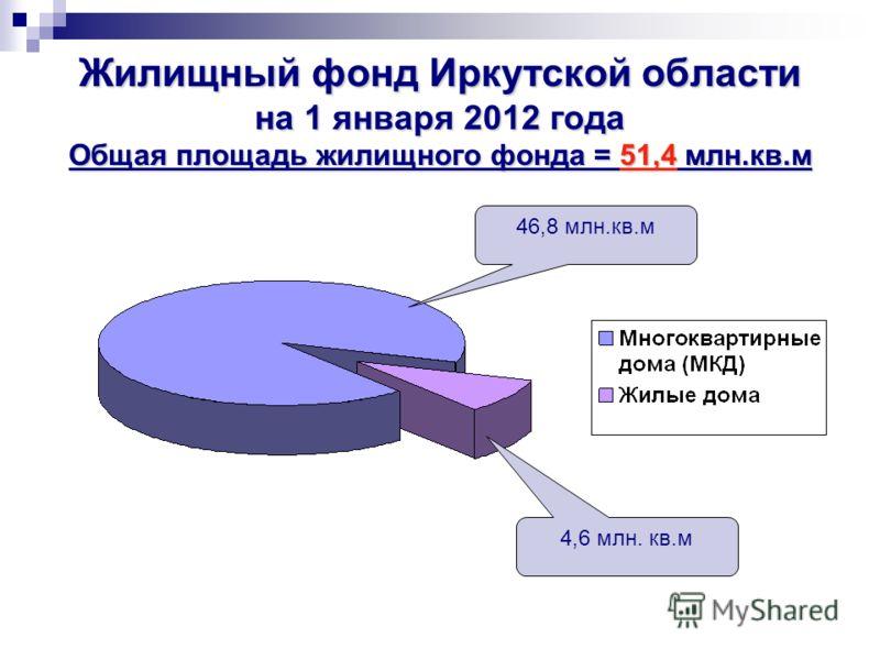 Жилищный фонд Иркутской области на 1 января 2012 года Общая площадь жилищного фонда = 51,4 млн.кв.м 46,8 млн.кв.м 4,6 млн. кв.м
