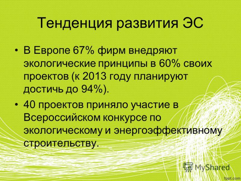 Тенденция развития ЭС В Европе 67% фирм внедряют экологические принципы в 60% своих проектов (к 2013 году планируют достичь до 94%). 40 проектов приняло участие в Всероссийском конкурсе по экологическому и энергоэффективному строительству.