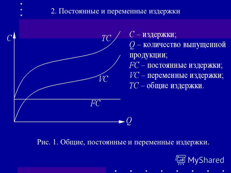 Рис. 1. Общие, постоянные и переменные издержки. 2. Постоянные и переменные издержки