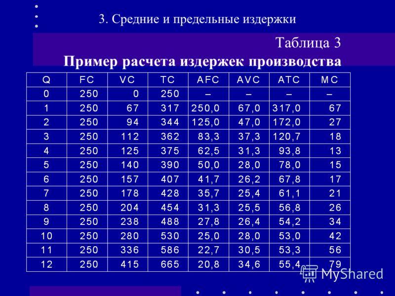 Таблица 3 Пример расчета издержек производства 3. Средние и предельные издержки
