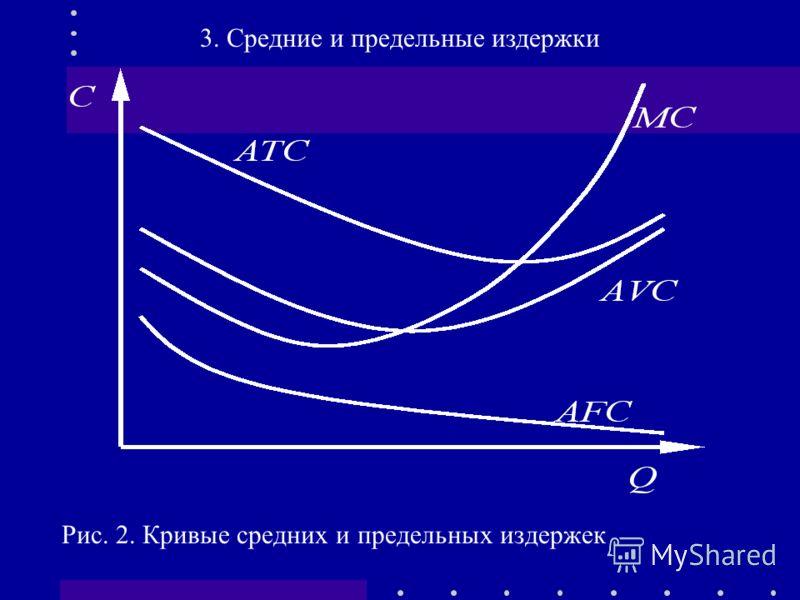 Рис. 2. Кривые средних и предельных издержек 3. Средние и предельные издержки