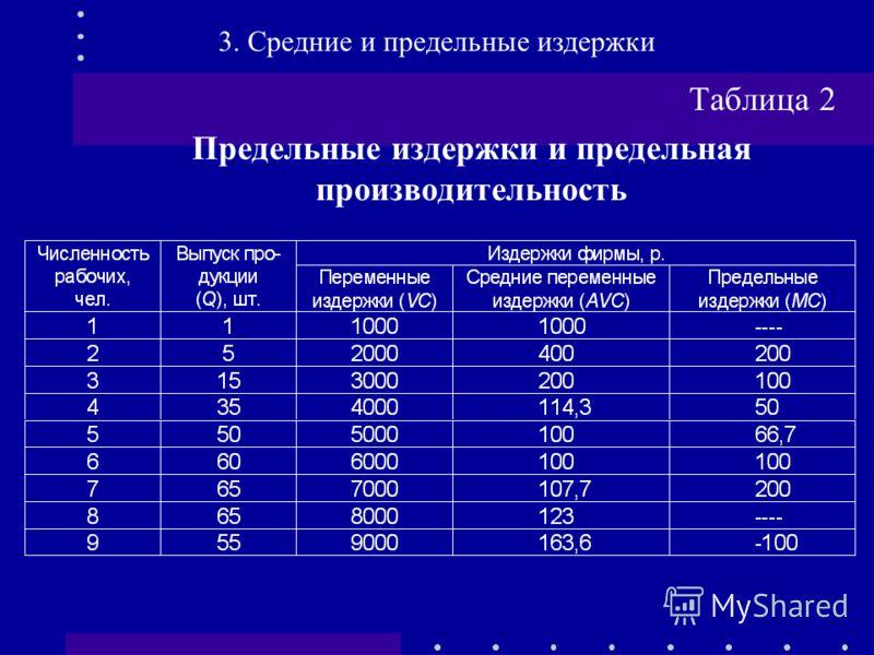 Таблица 2 Предельные издержки и предельная производительность 3. Средние и предельные издержки