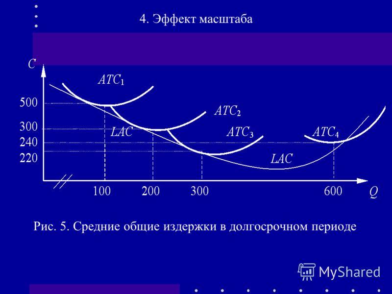 Рис. 5. Средние общие издержки в долгосрочном периоде 4. Эффект масштаба