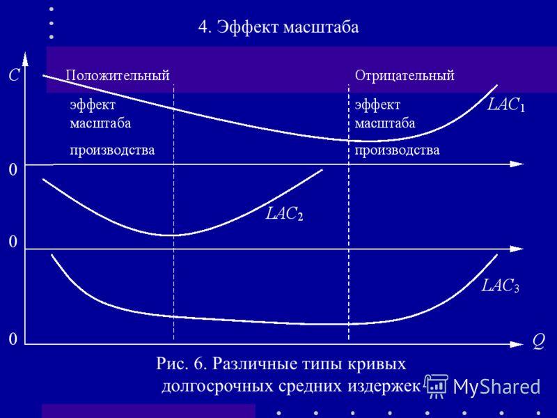 Рис. 6. Различные типы кривых долгосрочных средних издержек
