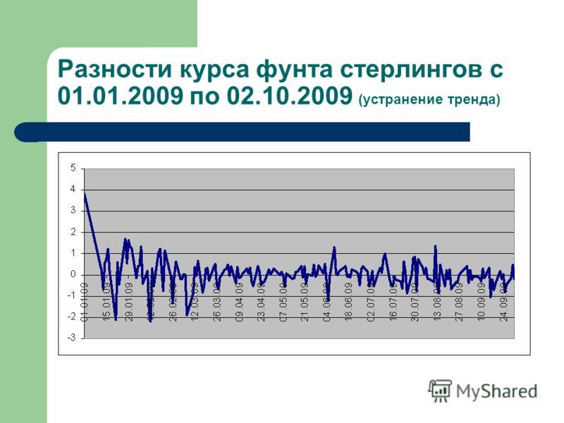 Разности курса фунта стерлингов с 01.01.2009 по 02.10.2009 (устранение тренда)