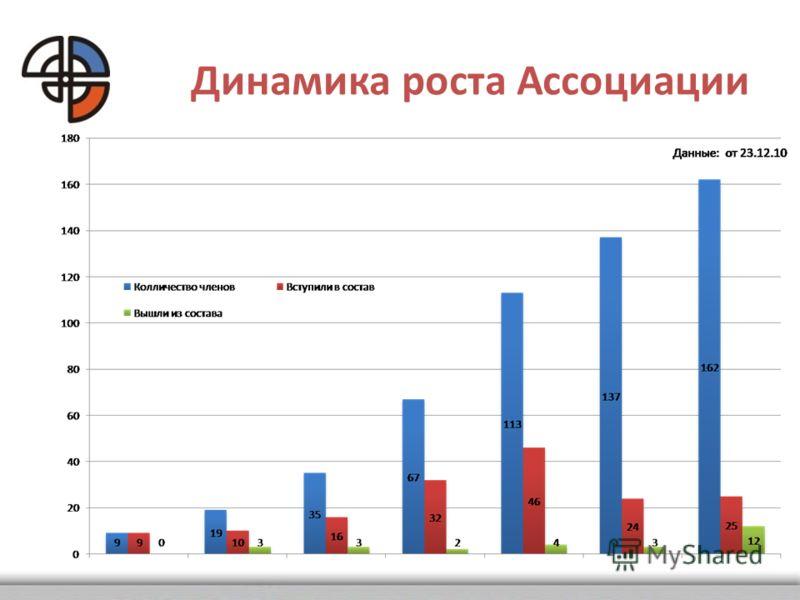 Динамика роста Ассоциации