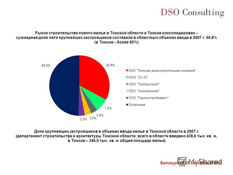 Белокуриха, 25 сентября 2008 г. Рынок строительства нового жилья в Томской области и Томске консолидирован – суммарная доля пяти крупнейших застройщиков составила в областных объемах ввода в 2007 г. 50,4% (в Томске – более 60%) Доли крупнейших застро