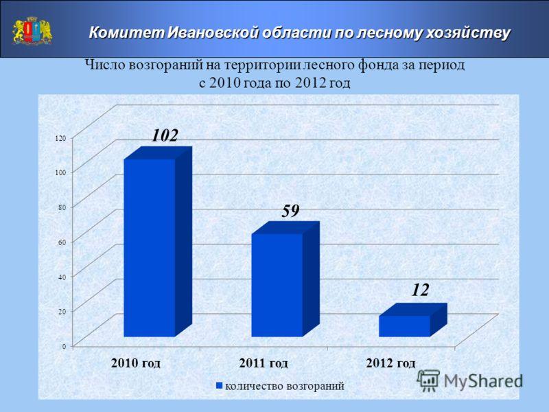 Число возгораний на территории лесного фонда за период с 2010 года по 2012 год Комитет Ивановской области по лесному хозяйству