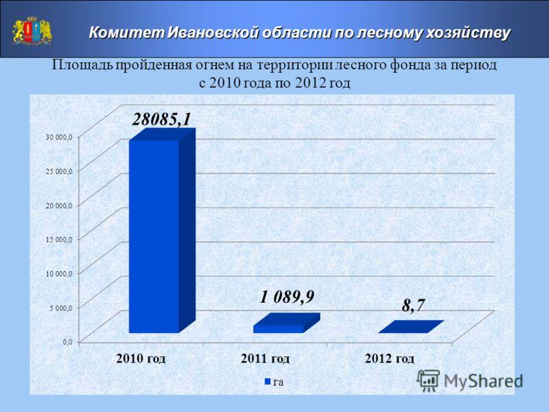 Площадь пройденная огнем на территории лесного фонда за период с 2010 года по 2012 год Комитет Ивановской области по лесному хозяйству