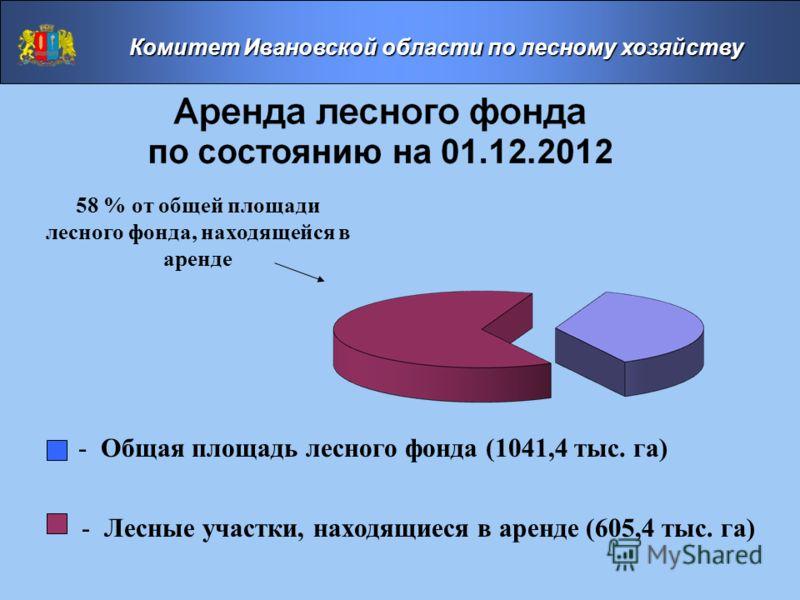- Общая площадь лесного фонда (1041,4 тыс. га) - Лесные участки, находящиеся в аренде (605,4 тыс. га) 58 % от общей площади лесного фонда, находящейся в аренде Комитет Ивановской области по лесному хозяйству