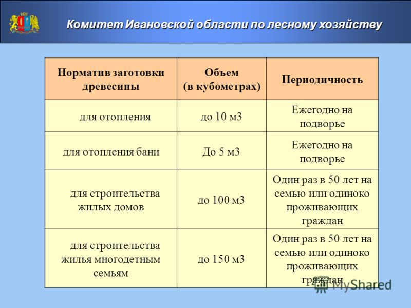 Норматив заготовки древесины Объем (в кубометрах) Периодичность для отоплениядо 10 м3 Ежегодно на подворье для отопления баниДо 5 м3 Ежегодно на подворье для строительства жилых домов до 100 м3 Один раз в 50 лет на семью или одиноко проживающих гражд