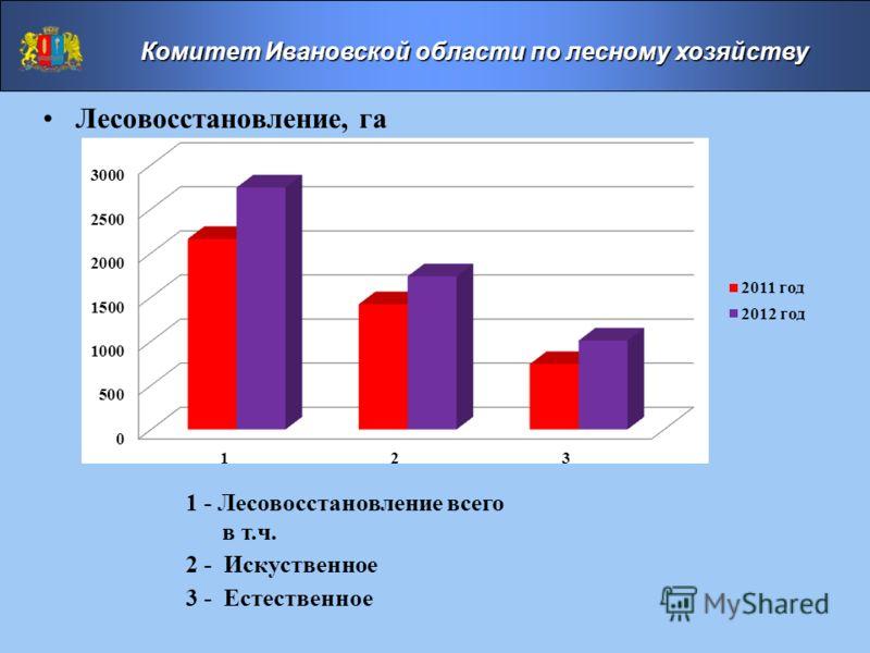1 - Лесовосстановление всего в т.ч. 2 - Искуственное 3 - Естественное Лесовосстановление, га Комитет Ивановской области по лесному хозяйству