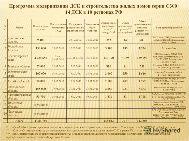 Программа модернизации ДСК и строительства жилых домов серии С300: 14 ДСК в 10 регионах РФ * общий объем финансирования рассчитан исходя из рыночного ориентира, установленного Правительством РФ, в 30 000 рублей за 1 кв.м. ** объем собственных средств