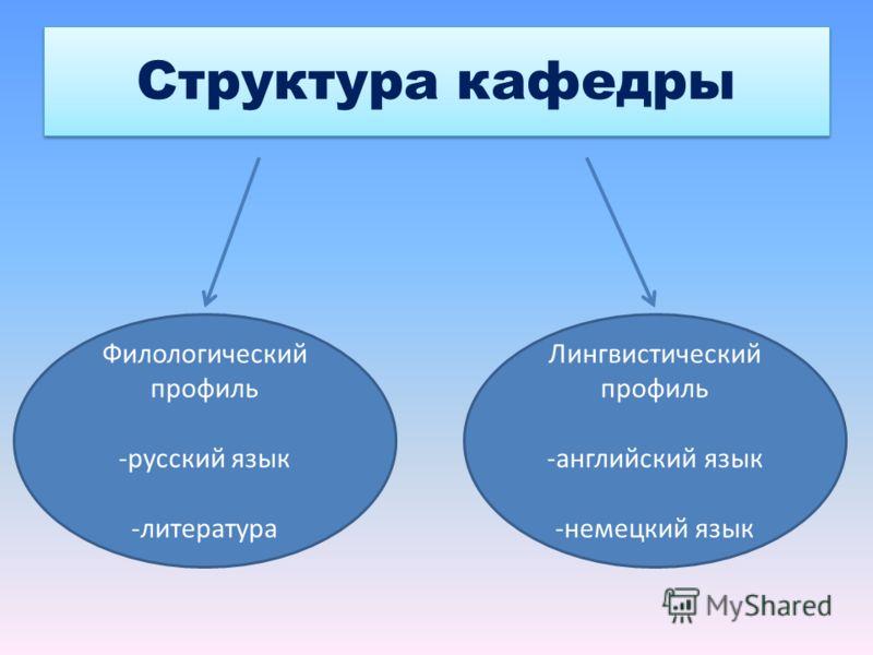 Структура кафедры Филологический профиль -русский язык -литература Лингвистический профиль -английский язык -немецкий язык