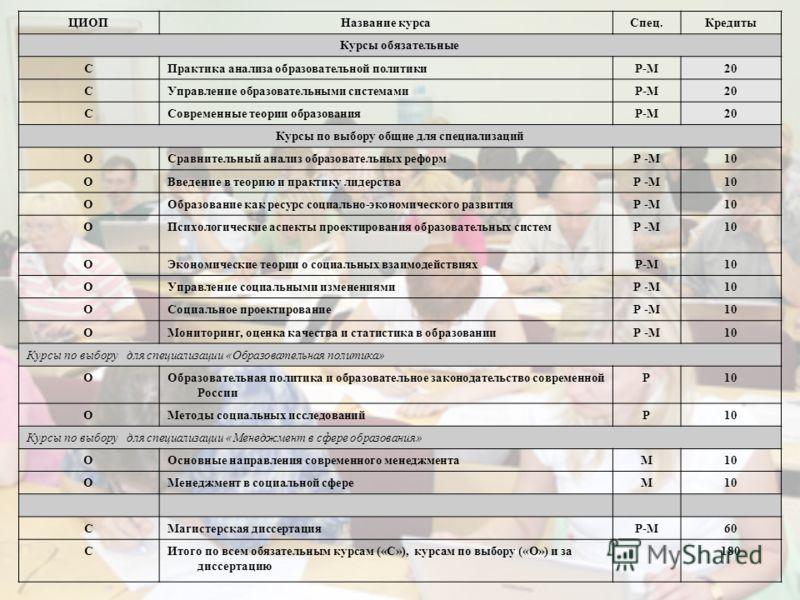 ЦИОПНазвание курсаСпец.Кредиты Курсы обязательные СПрактика анализа образовательной политикиP-MP-M20 СУправление образовательными системамиP-М20 ССовременные теории образованияP-М20 Курсы по выбору общие для специализаций ОСравнительный анализ образо