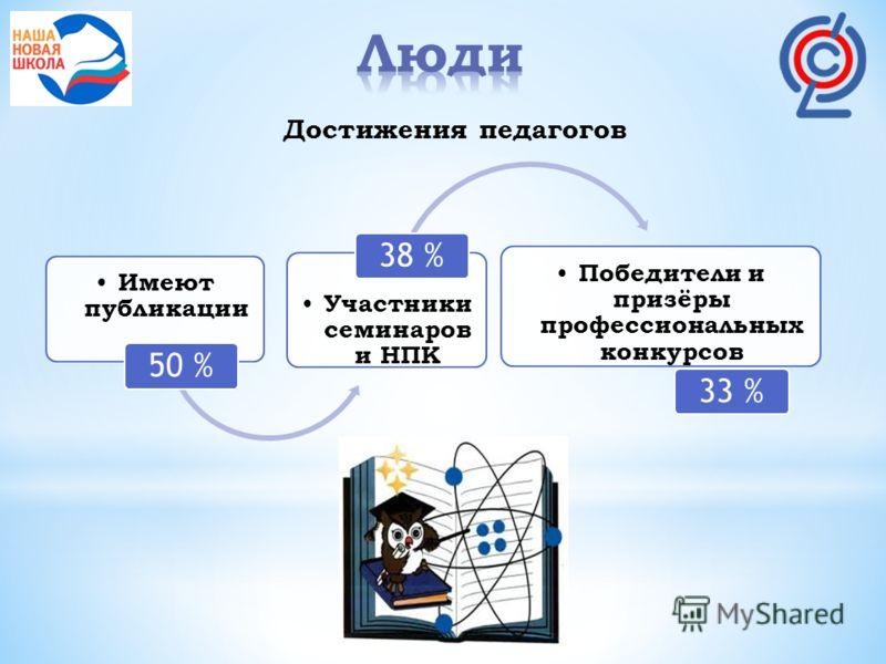 Имеют публикации 50 % Участники семинаров и НПК 38 % Победители и призёры профессиональных конкурсов 33 % Достижения педагогов