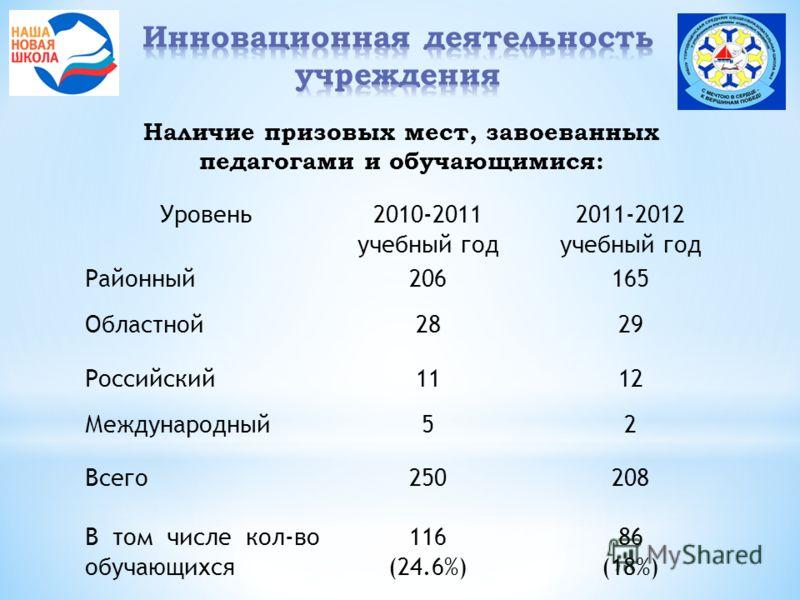 Наличие призовых мест, завоеванных педагогами и обучающимися: Уровень2010-2011 учебный год 2011-2012 учебный год Районный206165 Областной2829 Российский1112 Международный52 Всего250208 В том числе кол-во обучающихся 116 (24.6%) 86 (18%)