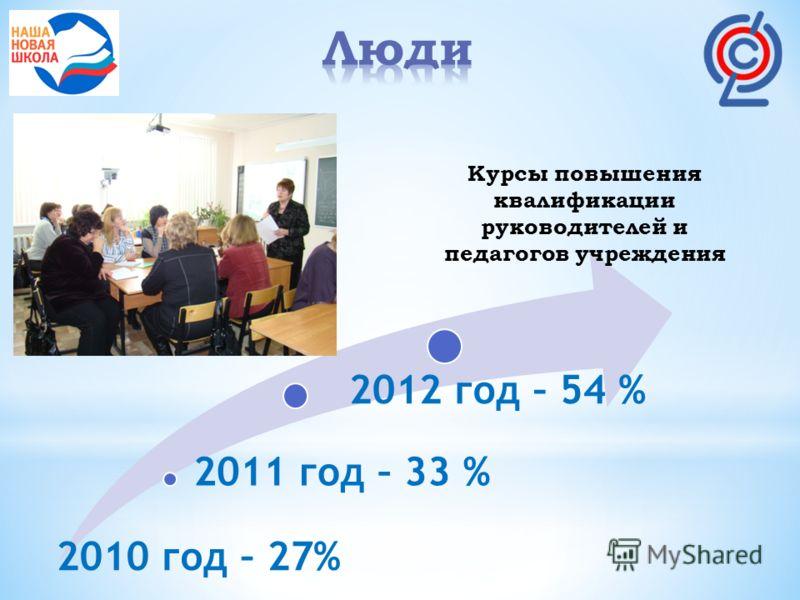 2010 год – 27% 2011 год – 33 % 2012 год – 54 % Курсы повышения квалификации руководителей и педагогов учреждения