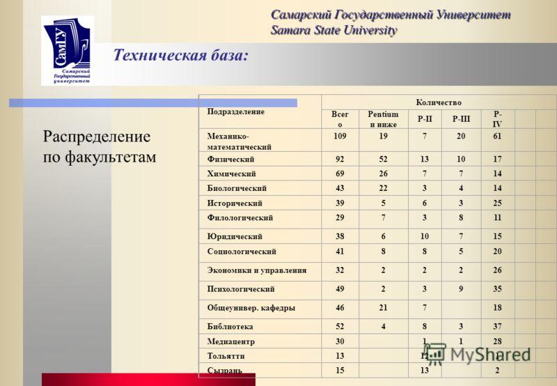 Техническая база: Самарский Государственный Университет Samara State University Тип ПЭВМ Количество на конец года 20012002200320042005 PC/XT21111 2861713999 38641372119 48610393716761 Pentium183182174165156 Pentium-2190194188 Pentium-361156160 159 Pe