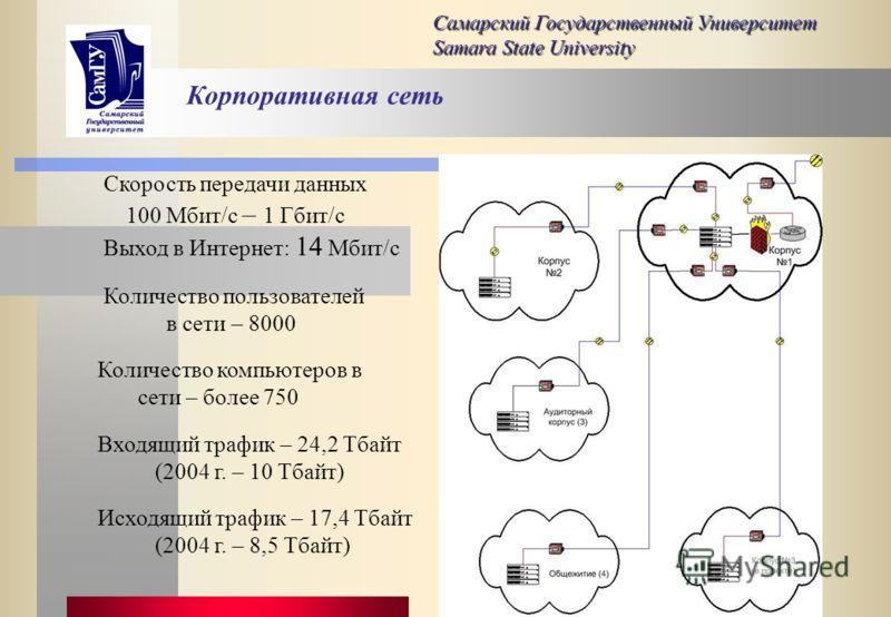 Техническая база: Самарский Государственный Университет Samara State University Подразделение Количество Всег о Pentium и ниже P-IIP-III P- IV Механико- математический 1091972061 Физический9252131017 Химический69267714 Биологический43223414 Историчес