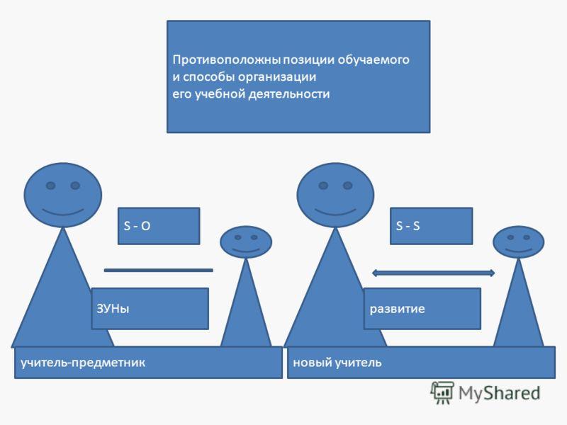 Противоположны позиции обучаемого и способы организации его учебной деятельности S - O ЗУНы S - S развитие учитель-предметникновый учитель