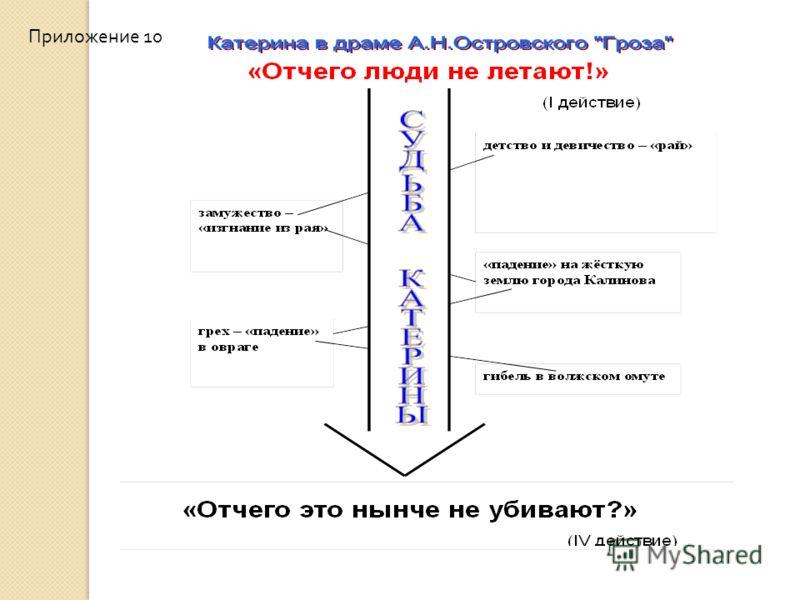 Приложение 10