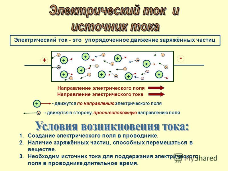 Электрический ток - это упорядоченное движение заряжённых частиц 1.Создание электрического поля в проводнике. 2.Наличие заряжённых частиц, способных перемещаться в веществе. 3.Необходим источник тока для поддержания электрического поля в проводнике д