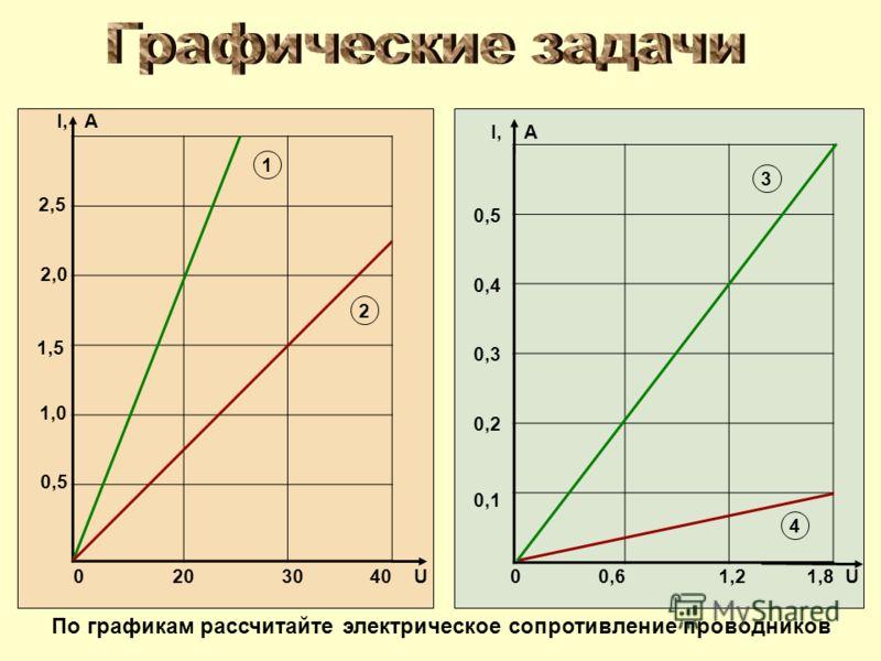0 20 30 40 U I, А 0,5 1,0 2,0 1,5 2,5 0 0,6 1,2 1,8 U I, А 0,1 0,2 0,3 0,4 0,5 По графикам рассчитайте электрическое сопротивление проводников 1 2 3 4
