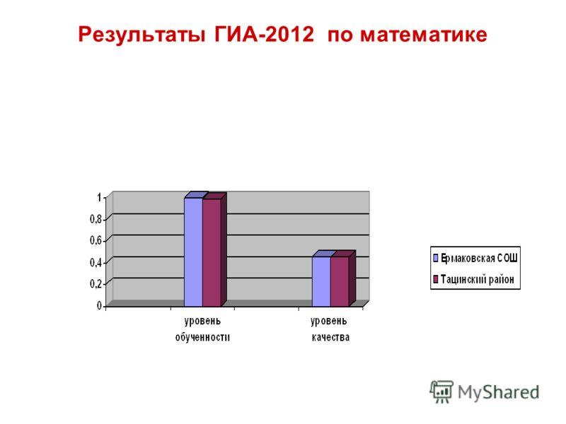 Результаты ГИА-2012 по математике
