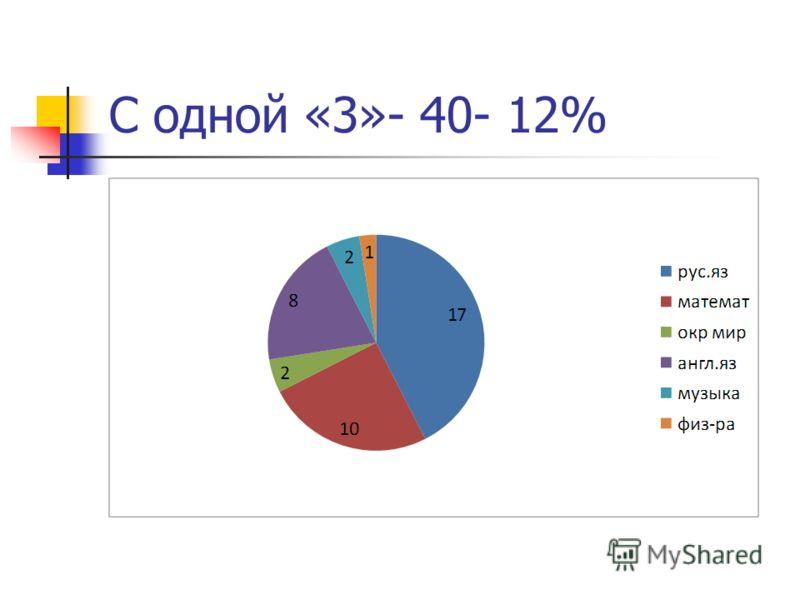 С одной «3»- 40- 12%