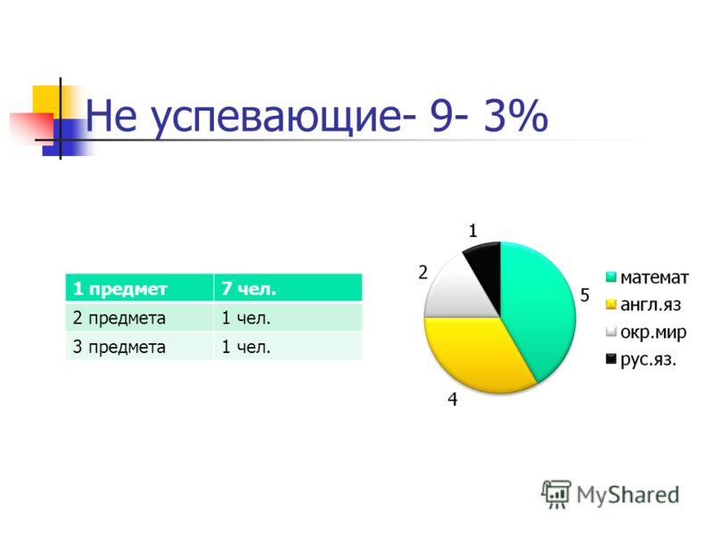 Не успевающие- 9- 3% 1 предмет7 чел. 2 предмета1 чел. 3 предмета1 чел.