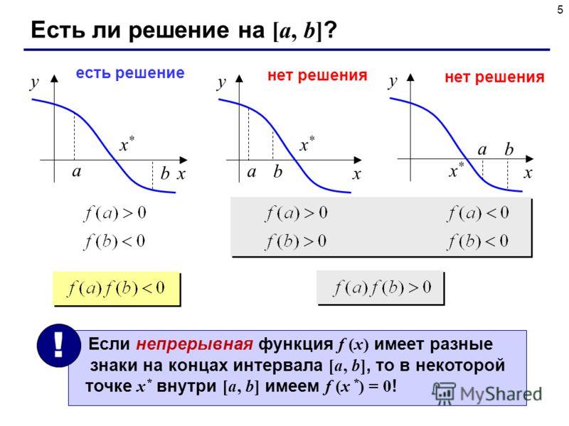 5 Есть ли решение на [a, b] ? x y x*x* a b x y x*x* a b есть решение нет решения x y x*x* a b Если непрерывная функция f (x) имеет разные знаки на концах интервала [a, b], то в некоторой точке x * внутри [a, b] имеем f (x * ) = 0 ! !