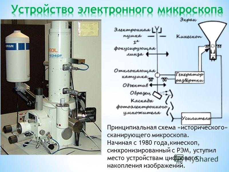 Принципиальная схема «исторического» сканирующего микроскопа. Начиная с 1980 года,кинескоп, синхронизированный с РЭМ, уступил место устройствам цифрового накопления изображений.
