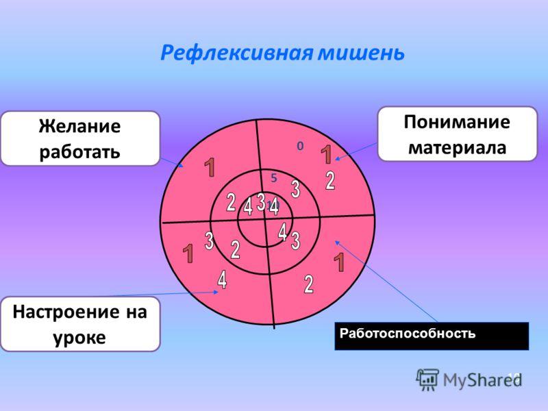 Рефлексивная мишень 10 5 0 Работоспособность 19 Настроение на уроке Желание работать Понимание материала