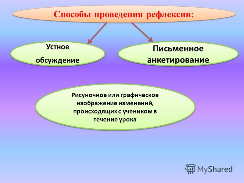 Способы проведения рефлексии: Устное обсуждение Письменное анкетирование Рисуночное или графическое изображение изменений, происходящих с учеником в течение урока