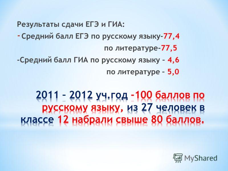 Результаты сдачи ЕГЭ и ГИА: - Средний балл ЕГЭ по русскому языку-77,4 по литературе-77,5 -Средний балл ГИА по русскому языку – 4,6 по литературе – 5,0