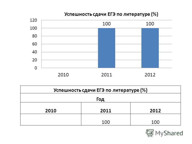 Успешность сдачи ЕГЭ по литературе (%) Год 201020112012 100