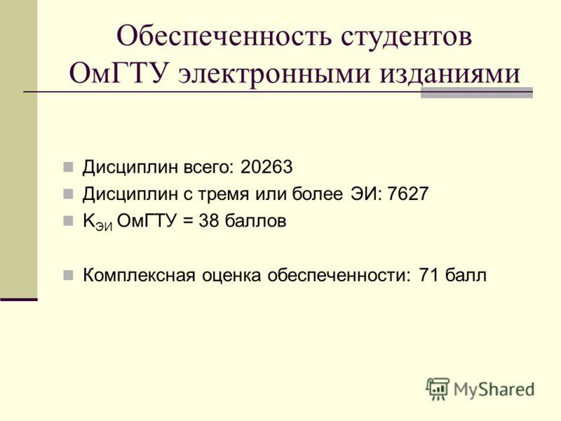 Обеспеченность студентов ОмГТУ электронными изданиями Дисциплин всего: 20263 Дисциплин c тремя или более ЭИ: 7627 K ЭИ ОмГТУ = 38 баллов Комплексная оценка обеспеченности: 71 балл