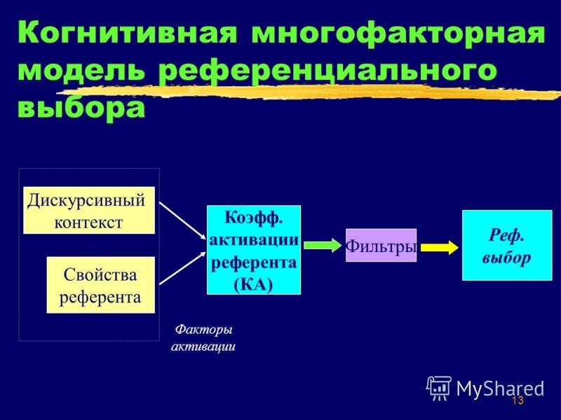 13 Когнитивная многофакторная модель референциального выбора Дискурсивный контекст Коэфф. активации референта (КА) Свойства референта Фильтры Реф. выбор Факторы активации