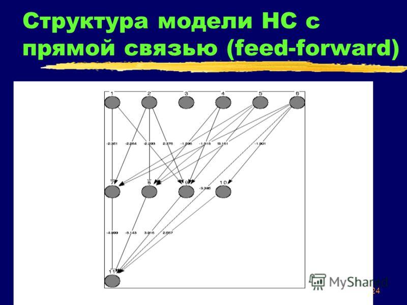 24 Структура модели НС с прямой связью (feed-forward)