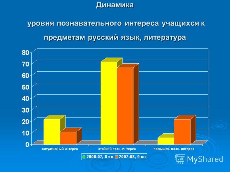 Динамика уровня познавательного интереса учащихся к предметам русский язык, литература
