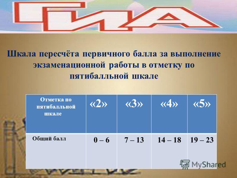 Шкала пересчёта первичного балла за выполнение экзаменационной работы в отметку по пятибалльной шкале Отметка по пятибалльной шкале «2»«3»«4»«5» Общий балл 0 – 67 – 1314 – 1819 – 23