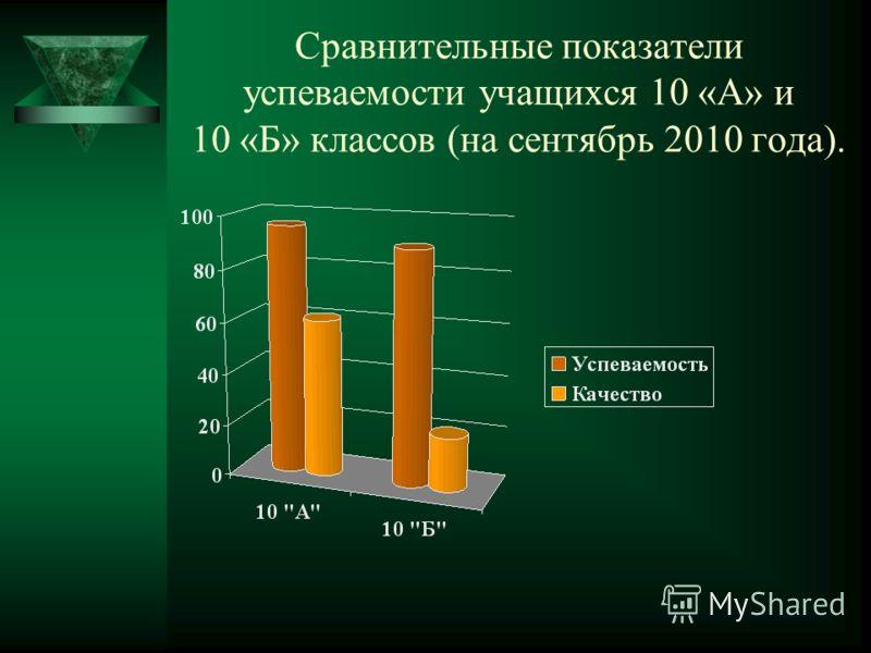 Сравнительные показатели успеваемости учащихся 10 «А» и 10 «Б» классов (на сентябрь 2010 года).