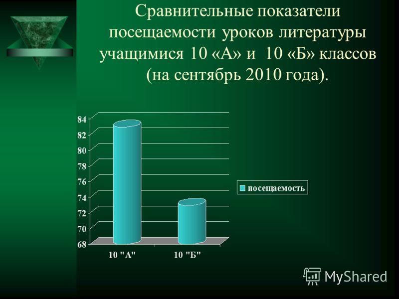 Сравнительные показатели посещаемости уроков литературы учащимися 10 «А» и 10 «Б» классов (на сентябрь 2010 года).