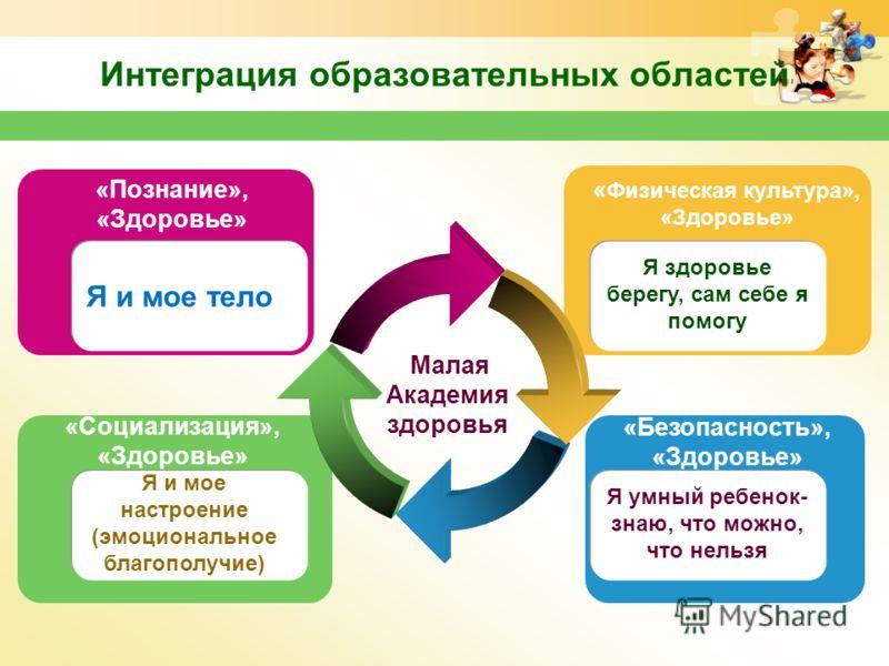 Интеграция образовательных областей Малая Академия здоровья «Социализация», «Здоровье» Я и мое настроение (эмоциональное благополучие) Я и мое тело «Познание», «Здоровье» «Безопасность», «Здоровье» Я умный ребенок- знаю, что можно, что нельзя « Физич