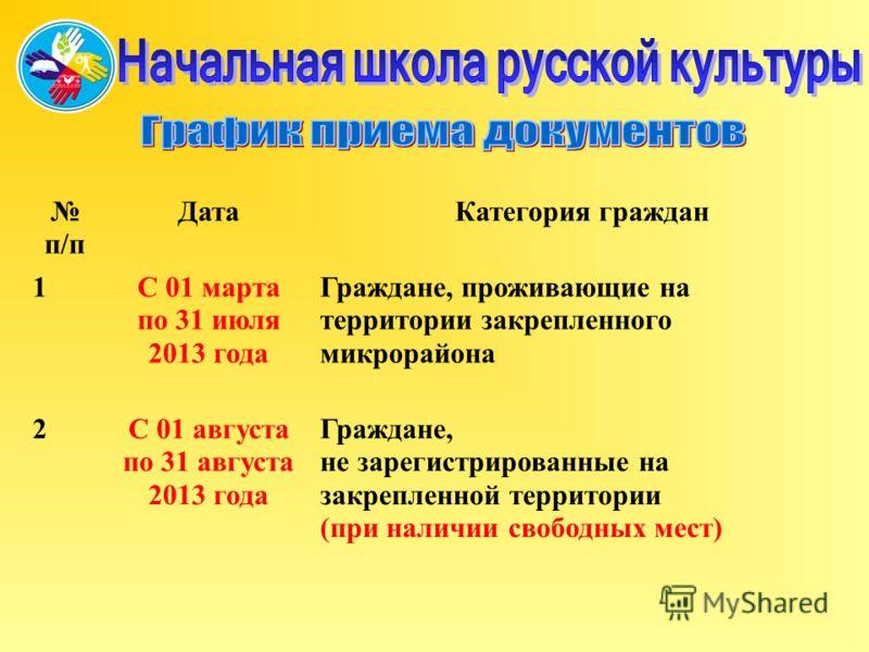 п/п Дата Категория граждан 1С 01 марта по 31 июля 2013 года Граждане, проживающие на территории закрепленного микрорайона 2С 01 августа по 31 августа 2013 года Граждане, не зарегистрированные на закрепленной территории (при наличии свободных мест)