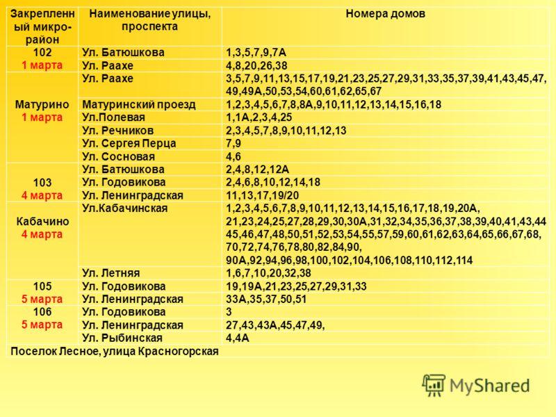 Закрепленн ый микро- район Наименование улицы, проспекта Номера домов 102 1 марта Ул. Батюшкова1,3,5,7,9,7А Ул. Раахе4,8,20,26,38 Матурино 1 марта Ул. Раахе3,5,7,9,11,13,15,17,19,21,23,25,27,29,31,33,35,37,39,41,43,45,47, 49,49А,50,53,54,60,61,62,65,