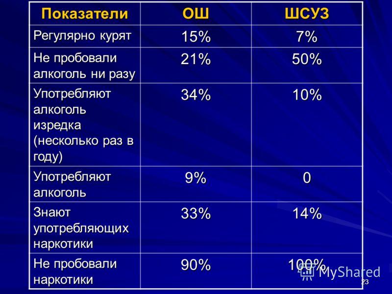 2323 ПоказателиОШШСУЗ Регулярно курят 15%7% Не пробовали алкоголь ни разу 21%50% Употребляют алкоголь изредка (несколько раз в году) 34%10% Употребляют алкоголь 9%0 Знают употребляющих наркотики 33%14% Не пробовали наркотики 90%100%