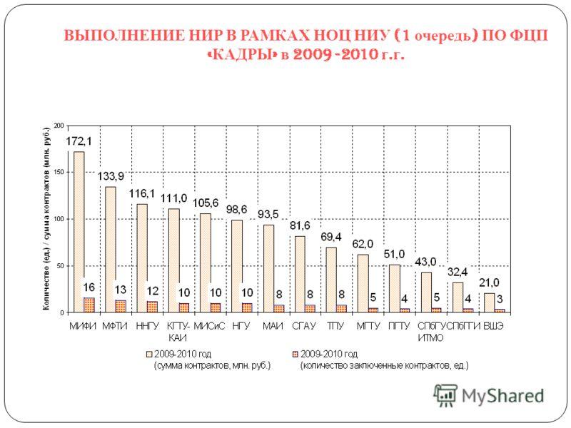 ВЫПОЛНЕНИЕ НИР В РАМКАХ НОЦ НИУ (1 очередь ) ПО ФЦП « КАДРЫ » в 2009 -2010 г. г.